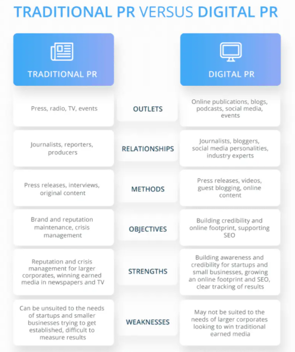 Traditional PR vs Digital PR